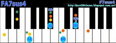 FA7sus4 acorde de piano, organo o teclado