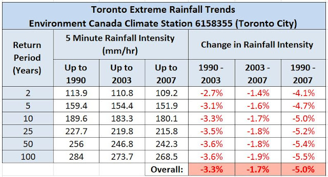Toronto climate change