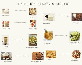 diet sehat makanan pcos