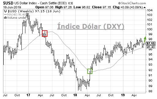 Índice Dólar Hoy