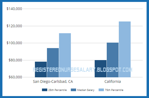 nurse practitioner salary in california