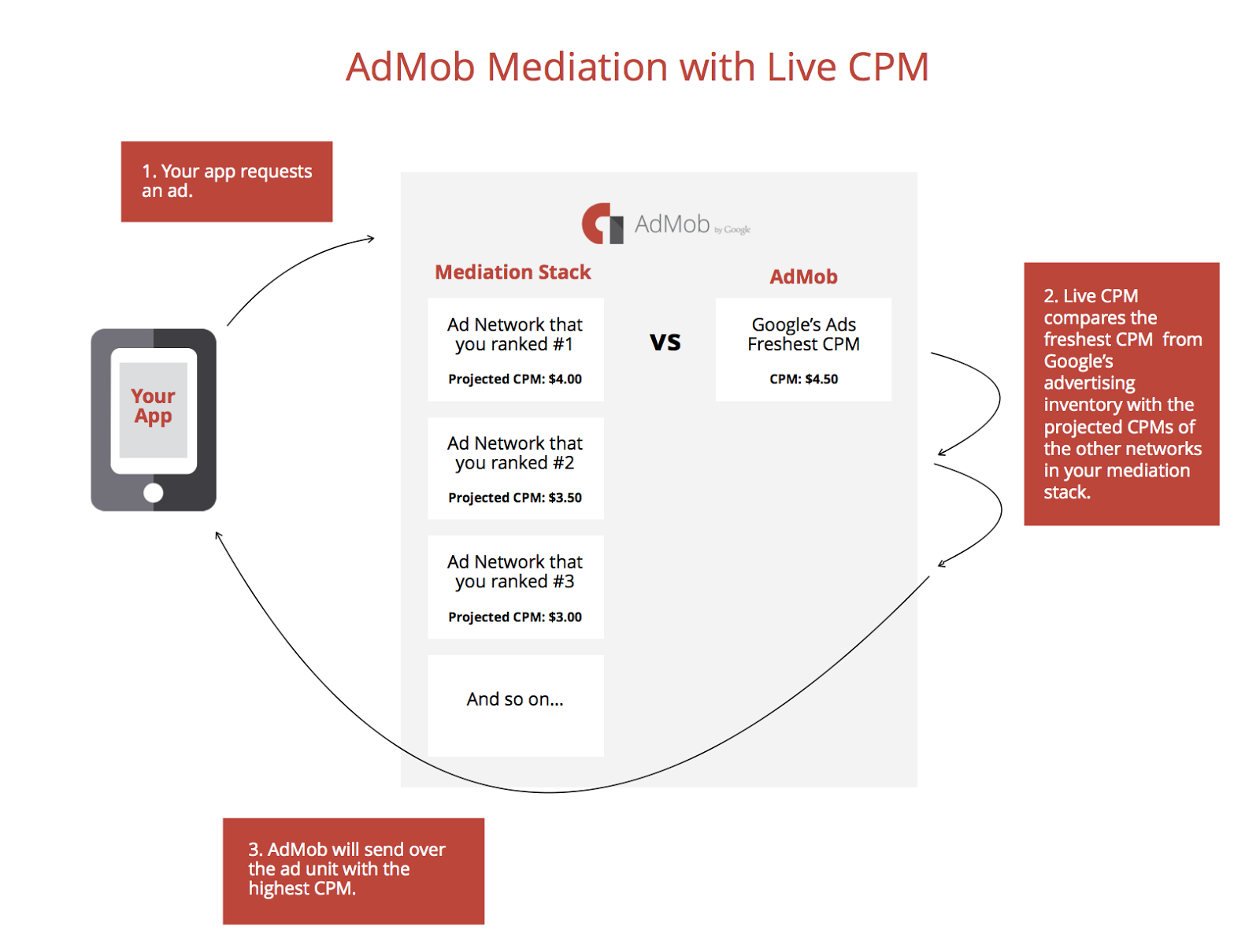 AdMob-Mediation-Live-CPM