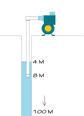 Tips Cerdik memilih Jenis Pompa Air yang sesuai dengan kebutuhan anda