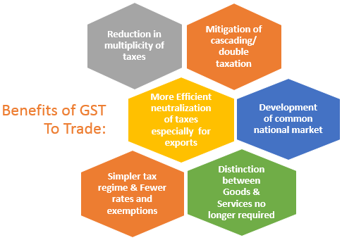 Benefits of GST to Trade