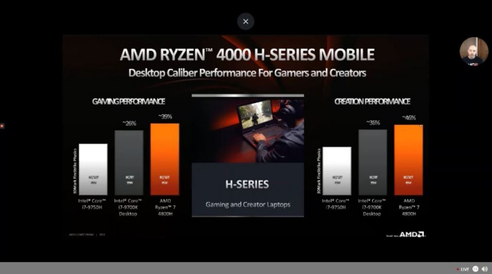 AMD Ryzen 4000 H-Series