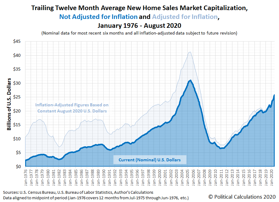 Trailing Twelve Month Average New Home Sales Market Capitalization, January 1976 - August 2020