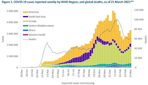 280321 chart of reported cases by WHO region, showing peak, trough, and new rise in worldwide cases
