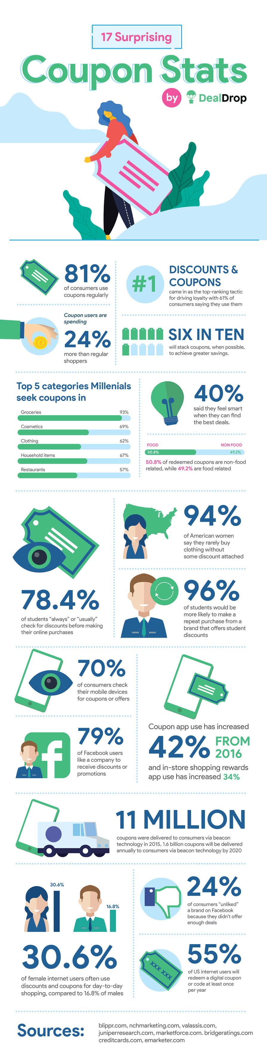 Infographic on Coupon Statistics & Trends