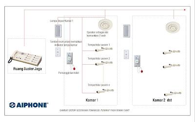 Sistem Elektronika pada Rumah Sakit: Sistem Nurse Call