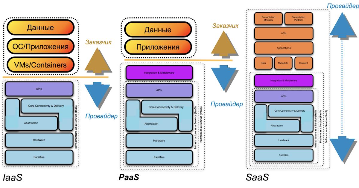 Как я моделировал угрозы по проекту новой методики ФСТЭК. Часть 1