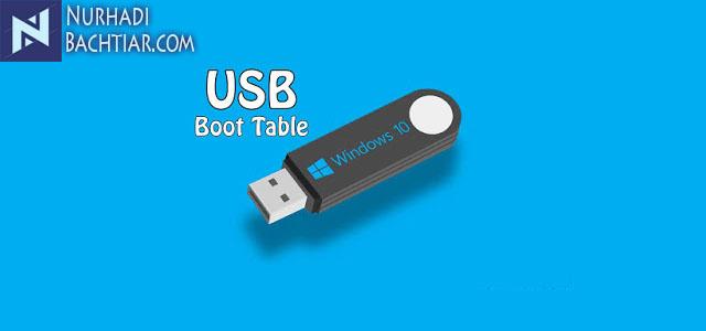 Cara Membuat Flashdisk Bootable Untuk Windows dan OS Lainnya