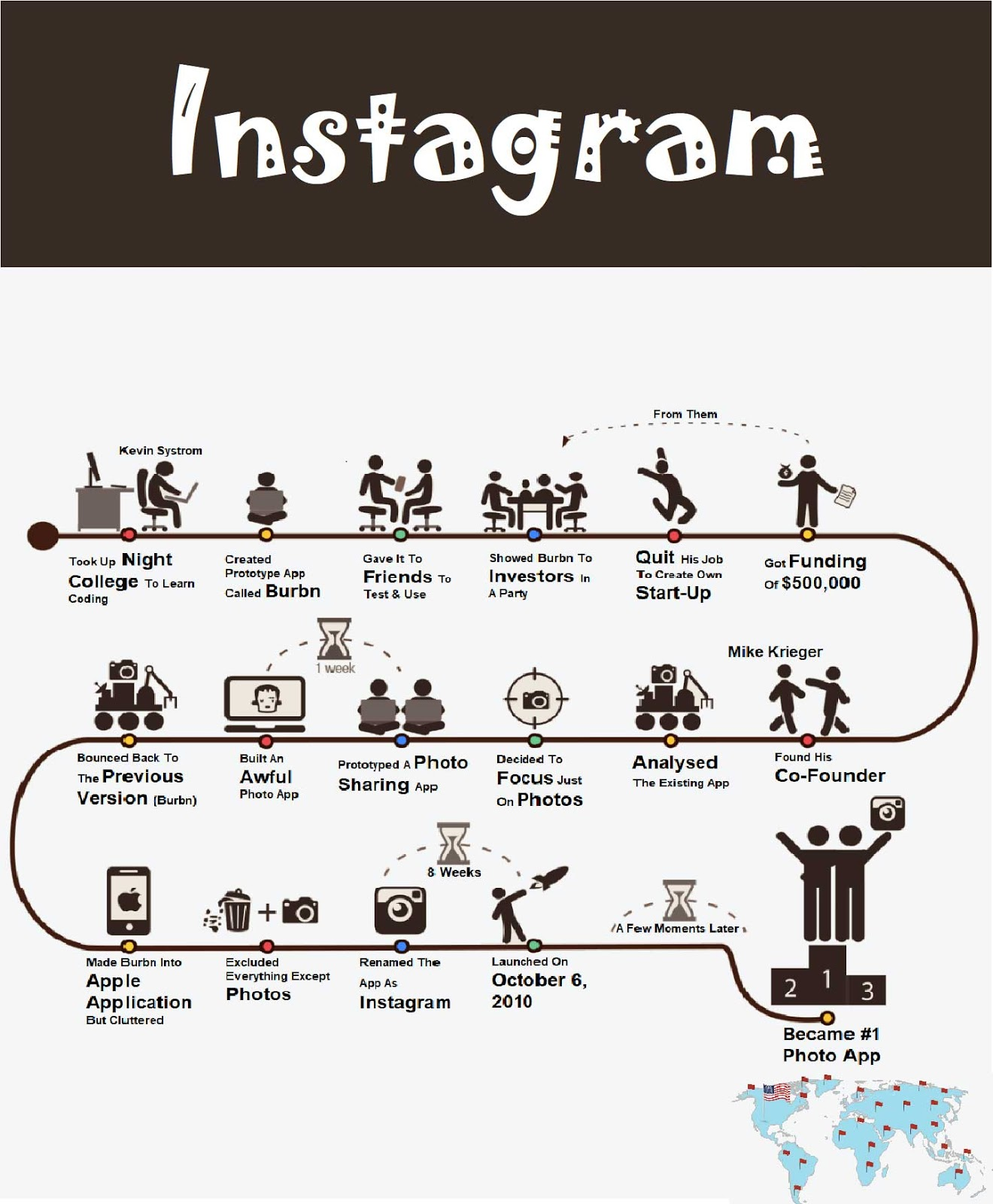 instagram, history of instagram, create instagram, infographics, instagram infographics, how instagram works