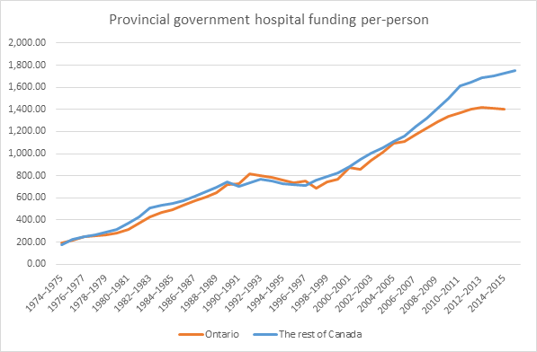 Canadian hospital funding now 25% more than Ontario funding
