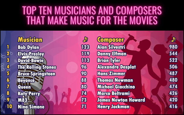 Top Ten Musicians and Composers
