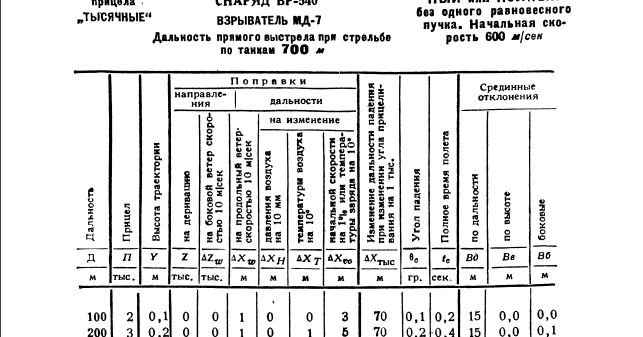 Archive Awareness : ML-20 Artillery Tables
