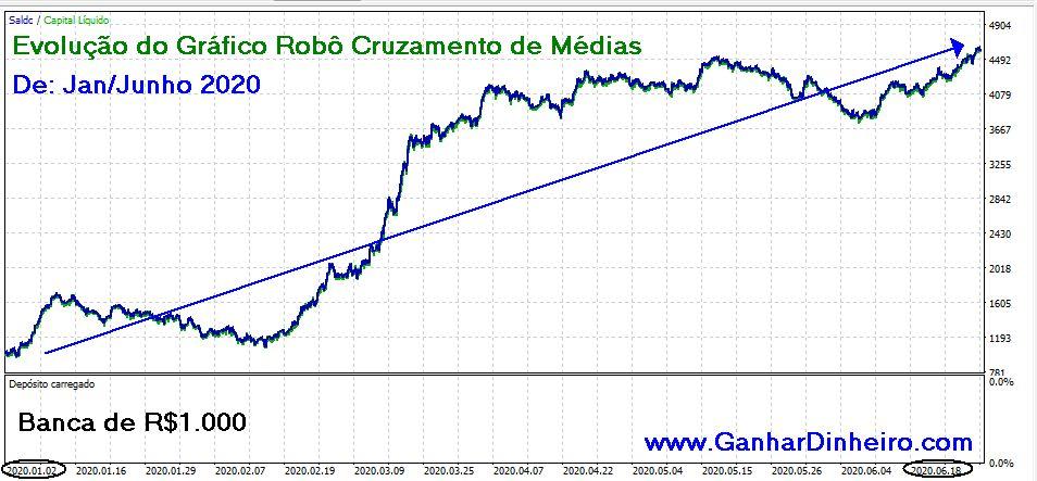 Evolução do Gráfico Cruzamento de Médias Móveis