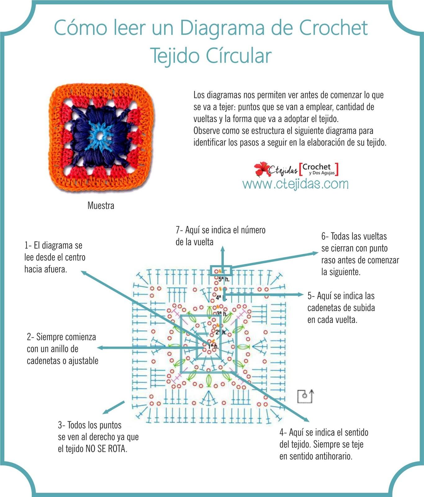 Cómo leer los diagramas a Crochet - Tejido Círcular