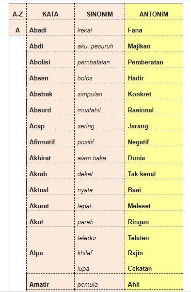 Sinonim Kata Beragam : sinonim, beragam, Daftar, Lengkap, Contoh, Antonim, (Lawan, Kata), Sinonim, (Persamaan, Nurainins