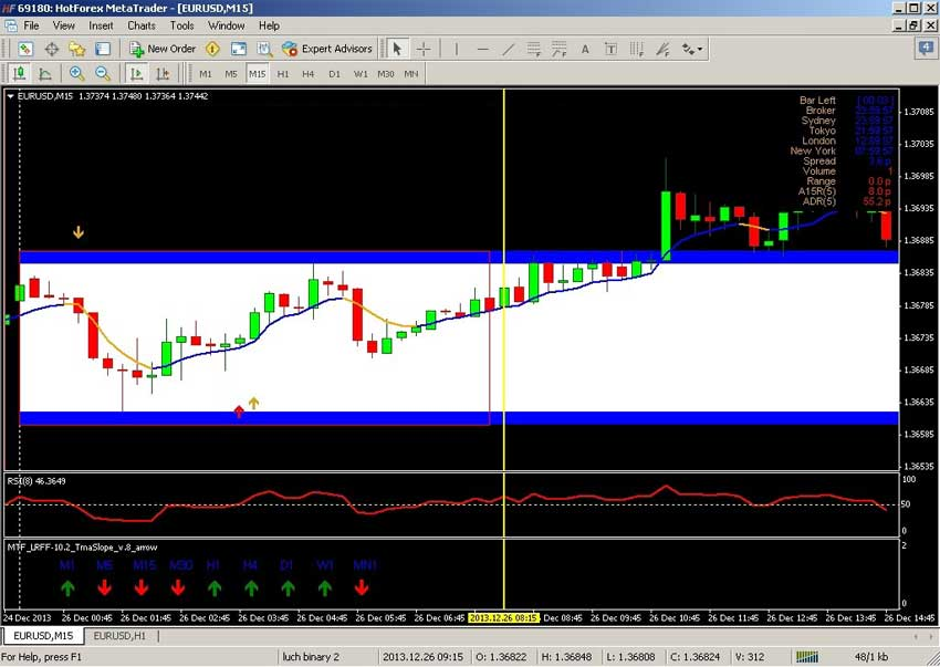 Forex 15 min trading system
