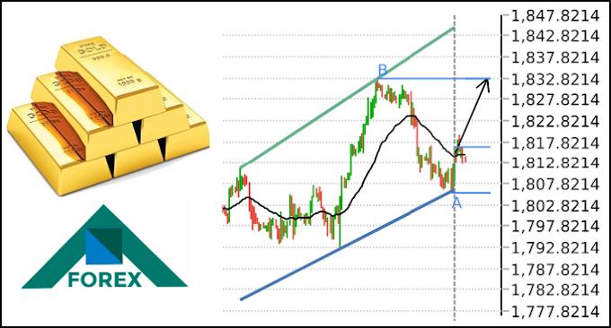تحليل الذهب XAU مابين مستويات 1832-1802 على المدى القصير