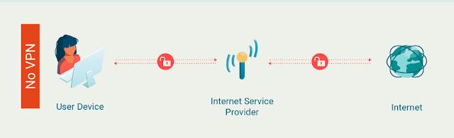 شرح كامل ومفصل للشبكات الإفتراضية الخاصة VPN