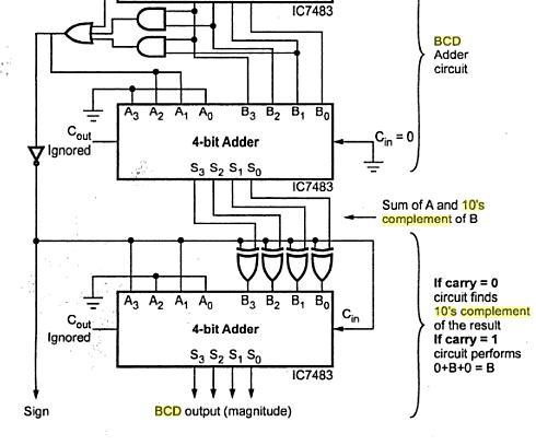 alex9ufo 聰明人求知心切: LAB11 2-digit BCD substrator (BCD減法器)