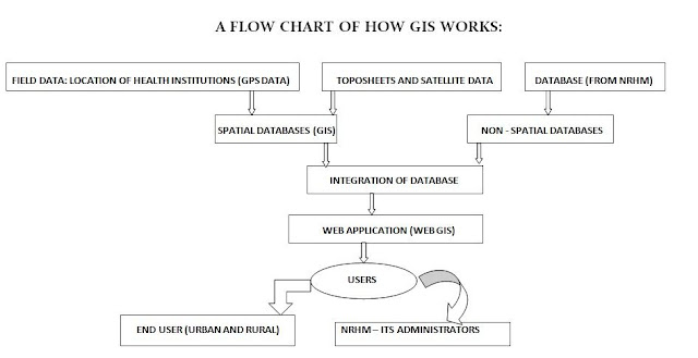 GIS Healthcare, Applications of GIS, Geoinformation System