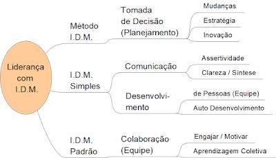 Treinamento Liderança com Metodologia IDM Comunicação Colaboração Engajamento