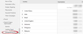 Demografi ke situs kit