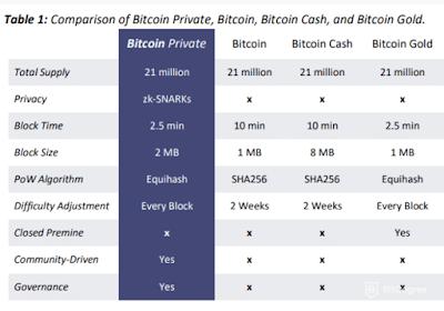 Bitcoin Fork 4