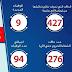 بيان وزارة الصحة المصرية ليوم الثلاثاء 7-ابريل-2020..اجمالى الاصابات 1450والوفيات 94حالة