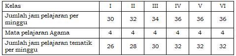 Silabus Kelas 1, 2, 3, 4, 5, dan 6