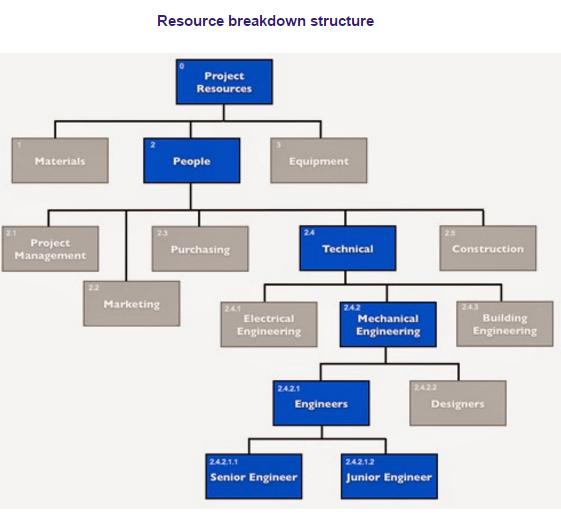 Hr Resource | Hr Resource Break Down Structure Resource Breakdown Structure