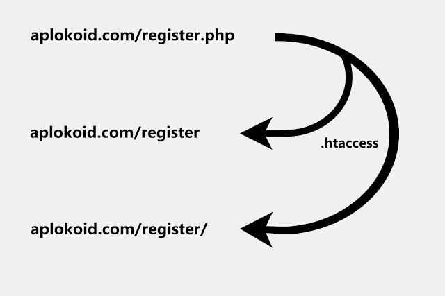 Cara Menghapus Ekstensi HTML dan PHP dengan .htaccess