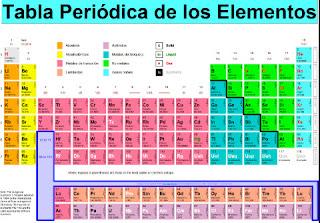Se incluirn 4 elementos ms en la tabla peridica matemtica habr pronto nuevos elementos en la tabla peridica entre ellos tres nombrados en honor a japn mosc y tennessee urtaz Image collections