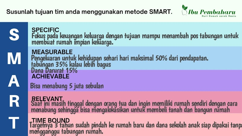 Jurnal Materi 4# SMART dan Sumber Daya