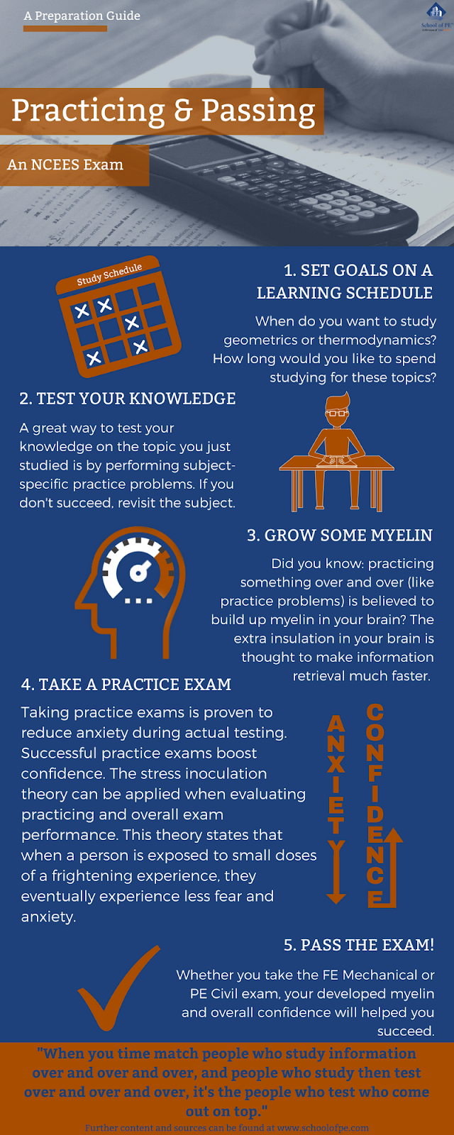 Practicing is an important step in preparing for an NCEES exam. Taking practice exams can reduce anxiety and increase confidence, which can help you pass your exam.