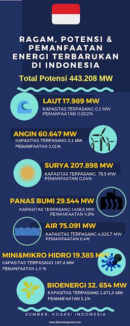 #EnergiMuda