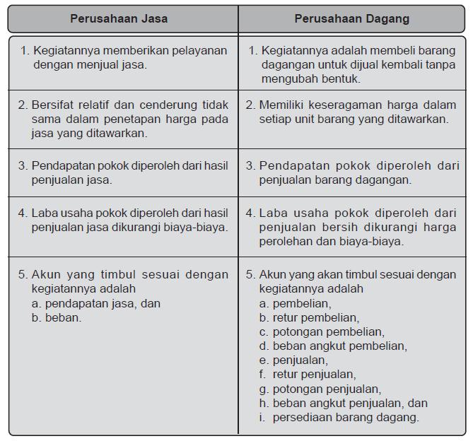 Apa Perbedaan Laporan Keuangan Perusahaan Jasa Dan Perusahaan Dagang