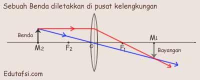Sifat bayangan jika benda diletakkan tepat di pusat kelengkungan