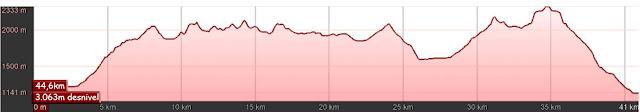 Perfil de la ruta al Ibón de Acherito y Castillo de Acher desde la Selva de Oza.