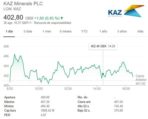 invertir-en-kaz-minerals