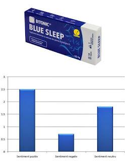 B!TONIC Blue Sleep pareri forumuri suplimente pentru somn