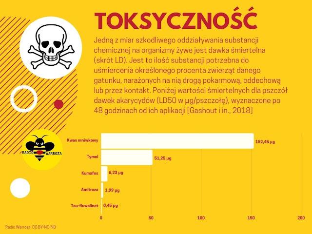 Inforgrafika prezentująca toksycznośc pszczelarskich pestycydów