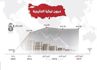 الإقتصاد التركي نحو أنهيار كارثي