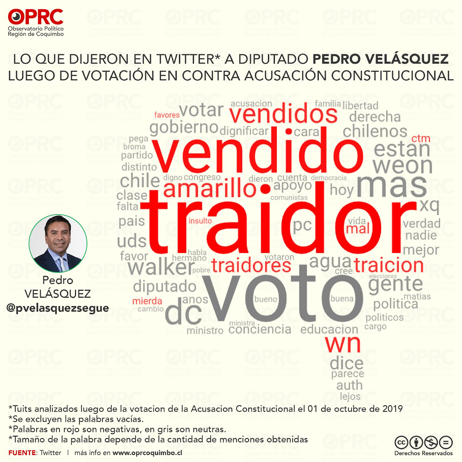 Lo que dijeron a Diputado Pedro Velasquez por su votación en contra de Acusación Constitucional