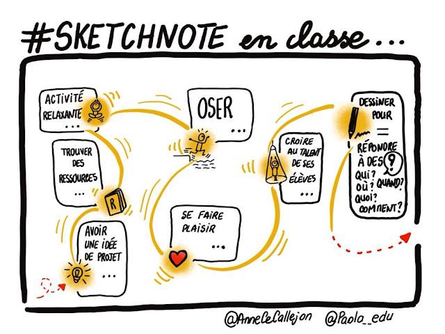 #SketchnoteEnClasse