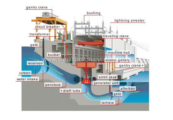 Development of micro hydro power generation engineering essay