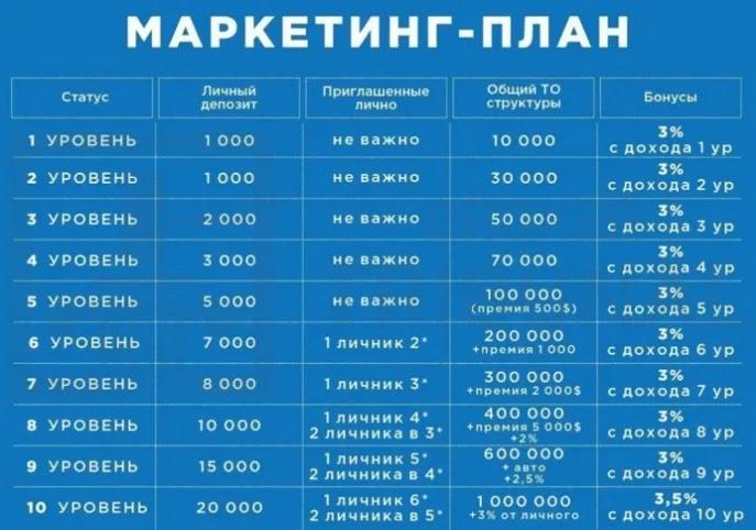 Партнерская программа Finiko