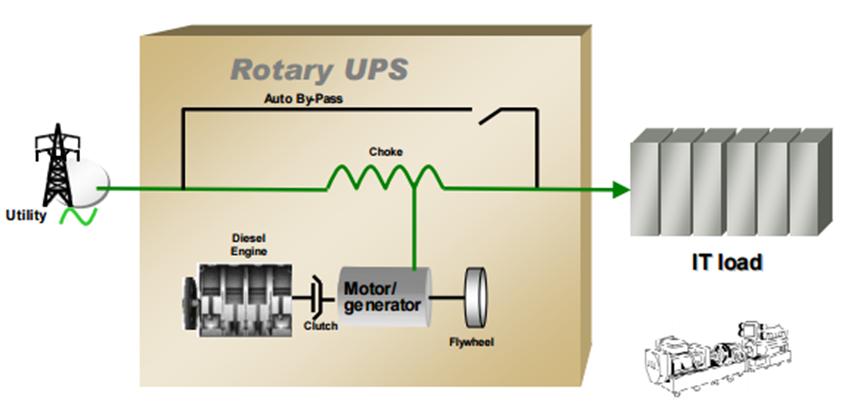 ubs rotary